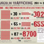 Pangolin Trafficking: 2011 to August 2013 [Infographic]