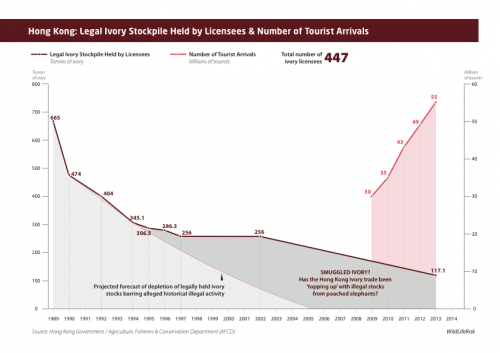 Hong Kong: Legal Ivory Stockpile Held by Licensees & Number of Tourist Arrivals (click to enlarge).