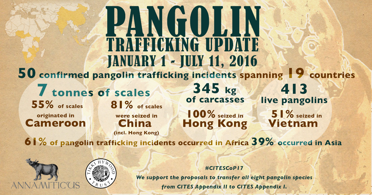 January 1 - July 11, 2016: 50 confirmed pangolin trafficking incidents spanning 19 countries.
