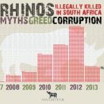 South Africa: 188 Rhinos Killed in 85 Days